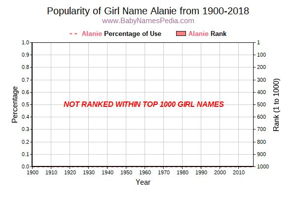 Popularity Trend  for Alanie  from 1900 to 2015