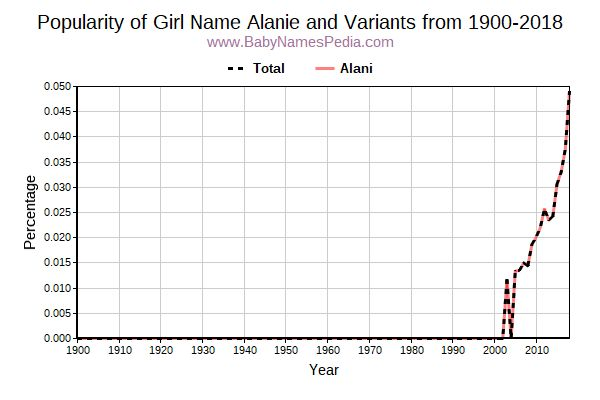 Variant Popularity Trend  for Alanie  from 1900 to 2015