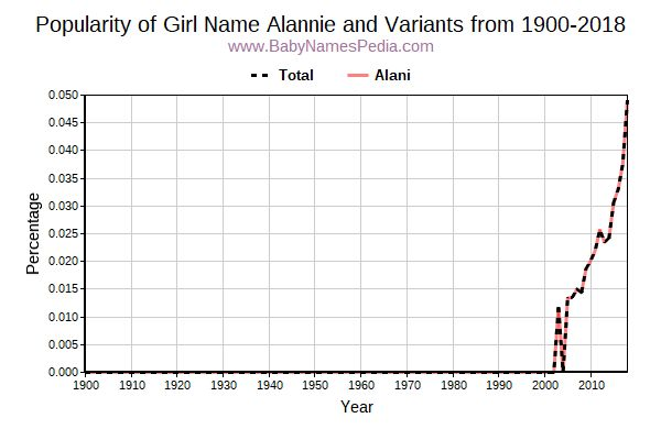 Variant Popularity Trend  for Alannie  from 1900 to 2018