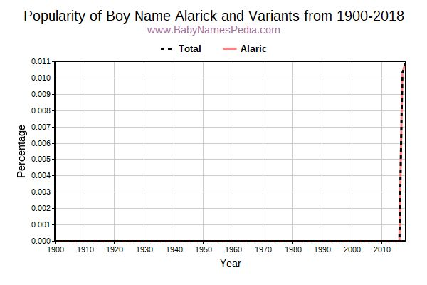 Variant Popularity Trend  for Alarick  from 1900 to 2018