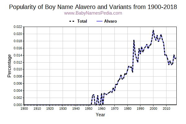 Variant Popularity Trend  for Alavero  from 1900 to 2018