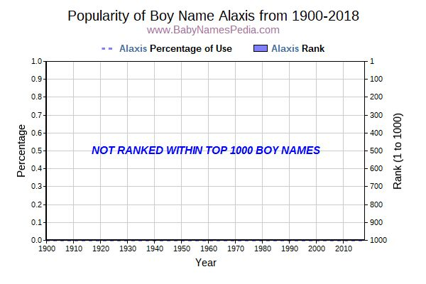 Popularity Trend  for Alaxis  from 1900 to 2017
