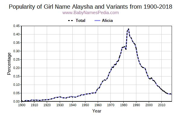 Variant Popularity Trend  for Alaysha  from 1900 to 2015