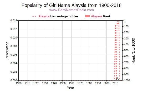 Popularity Trend  for Alaysia  from 1900 to 2015