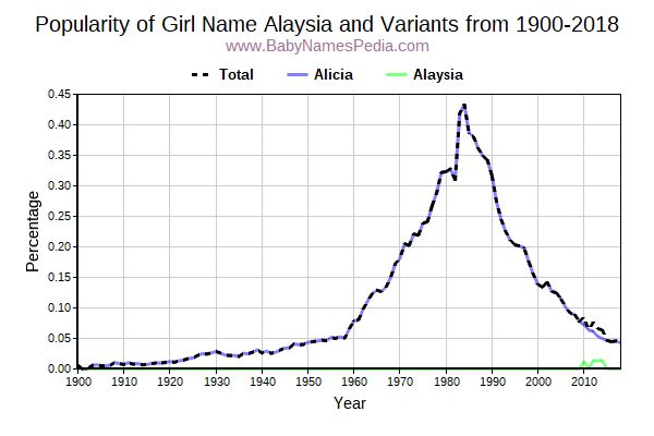 Variant Popularity Trend  for Alaysia  from 1900 to 2016