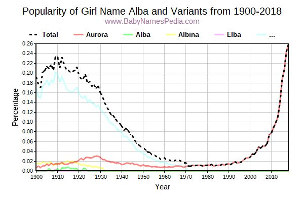 Variant Popularity Trend  for Alba  from 1900 to 2018