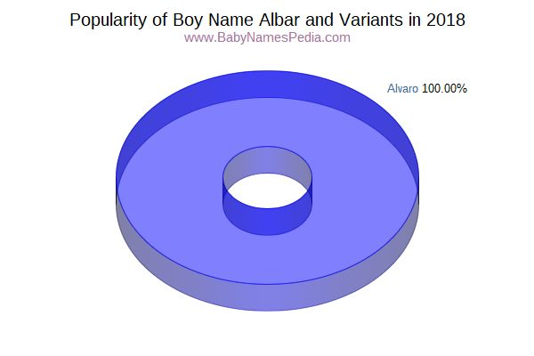 Variant Popularity Chart  for Albar  in 2018