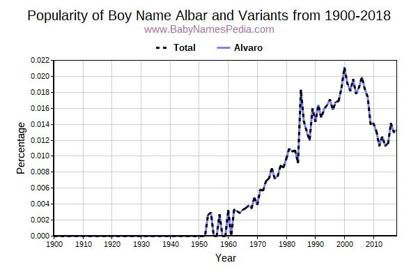 Variant Popularity Trend  for Albar  from 1900 to 2018