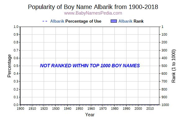 Popularity Trend  for Albarik  from 1900 to 2018