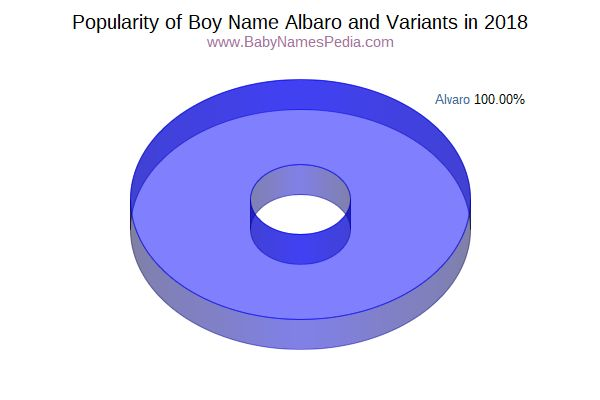 Variant Popularity Chart  for Albaro  in 2018