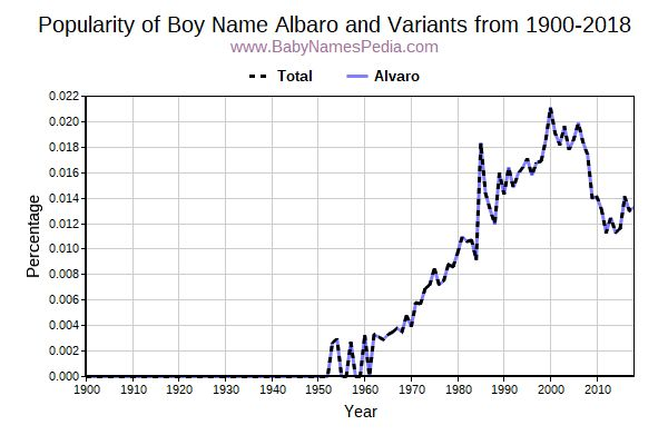 Variant Popularity Trend  for Albaro  from 1900 to 2018
