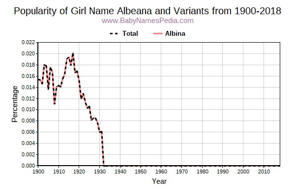 Variant Popularity Trend  for Albeana  from 1900 to 2018