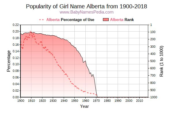 Popularity Trend  for Alberta  from 1900 to 2017