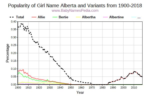 Variant Popularity Trend  for Alberta  from 1900 to 2017