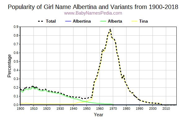 Variant Popularity Trend  for Albertina  from 1900 to 2016