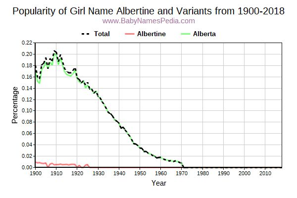 Variant Popularity Trend  for Albertine  from 1900 to 2015