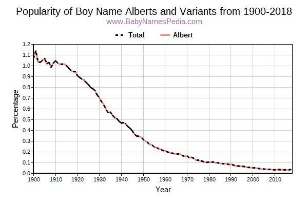 Variant Popularity Trend  for Alberts  from 1900 to 2015