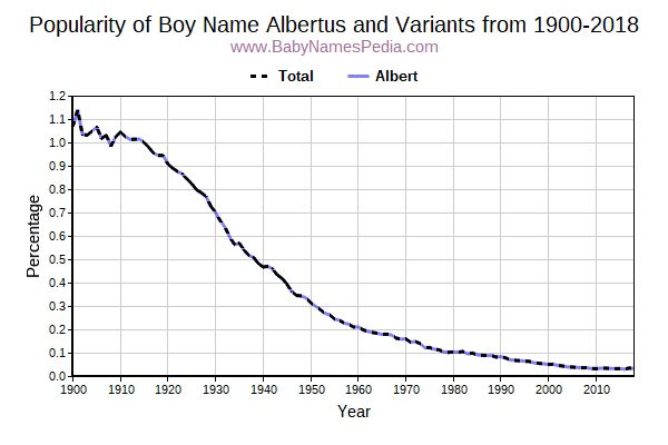 Variant Popularity Trend  for Albertus  from 1900 to 2015