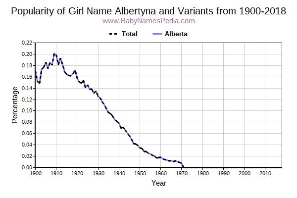 Variant Popularity Trend  for Albertyna  from 1900 to 2016