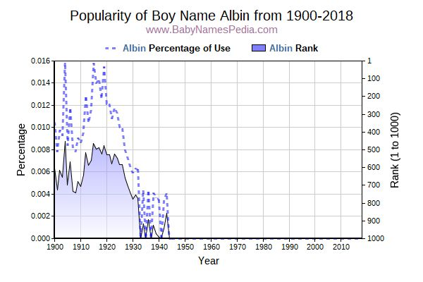 Popularity Trend  for Albin  from 1900 to 2016