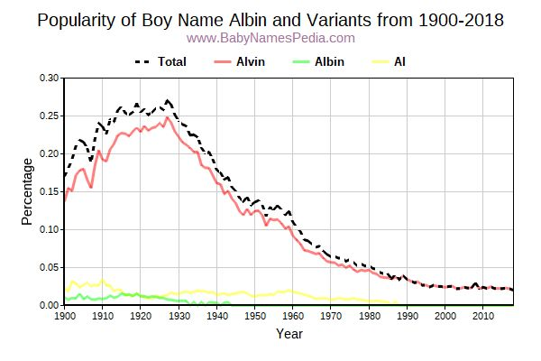 Variant Popularity Trend  for Albin  from 1900 to 2016
