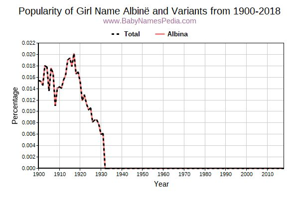 Variant Popularity Trend  for Albinë  from 1900 to 2017