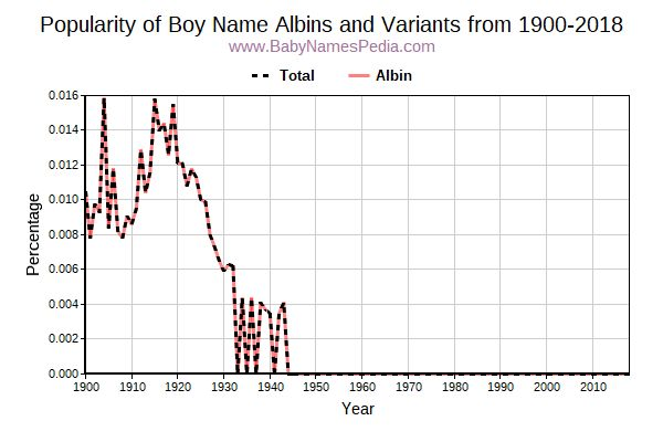Variant Popularity Trend  for Albins  from 1900 to 2018