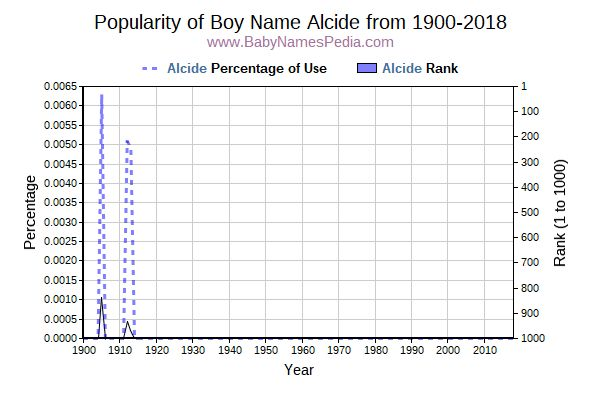 Popularity Trend  for Alcide  from 1900 to 2015