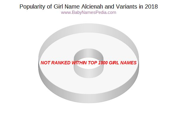 Variant Popularity Chart  for Alcienah  in 2018