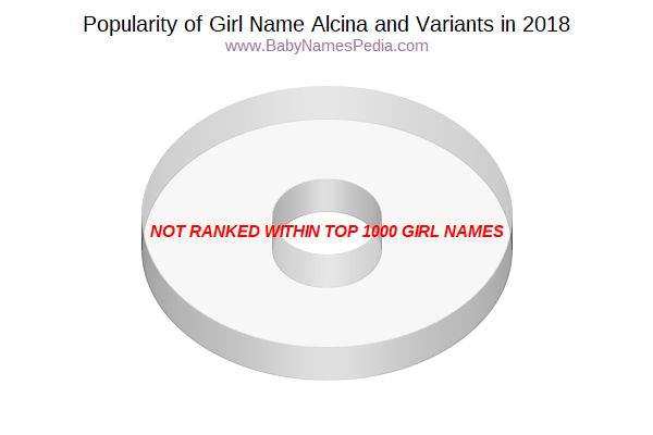 Variant Popularity Chart  for Alcina  in 2018