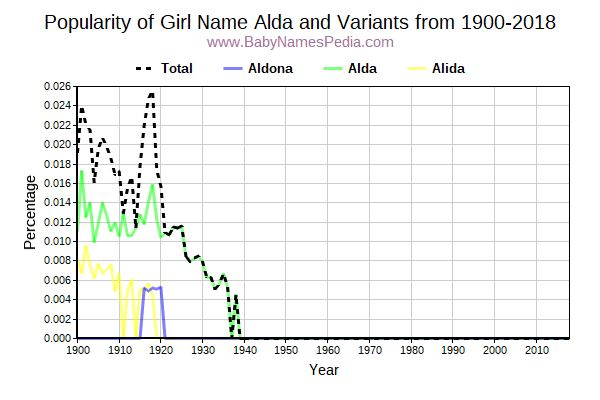 Variant Popularity Trend  for Alda  from 1900 to 2017