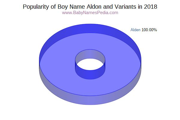 Variant Popularity Chart  for Aldon  in 2018