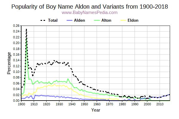 Variant Popularity Trend  for Aldon  from 1900 to 2018