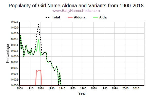 Variant Popularity Trend  for Aldona  from 1900 to 2015