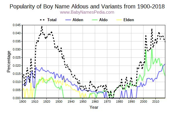 Variant Popularity Trend  for Aldous  from 1900 to 2017