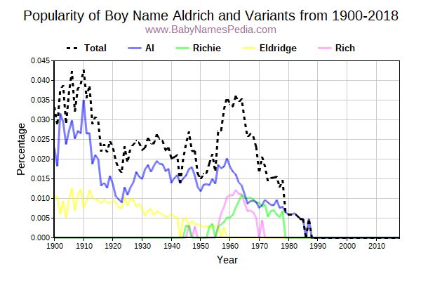 Variant Popularity Trend  for Aldrich  from 1900 to 2015