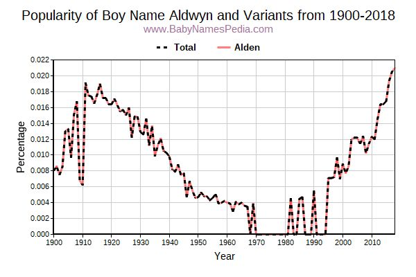 Variant Popularity Trend  for Aldwyn  from 1900 to 2018