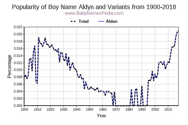 Variant Popularity Trend  for Aldyn  from 1900 to 2018