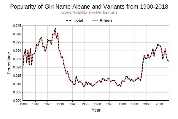 Variant Popularity Trend  for Aleane  from 1900 to 2015