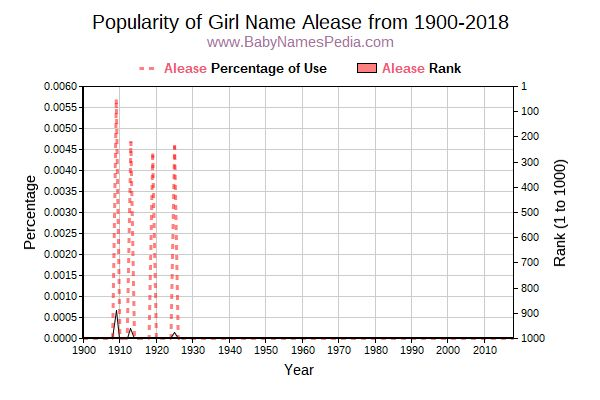 Popularity Trend  for Alease  from 1900 to 2016