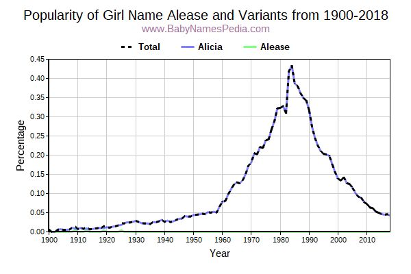 Variant Popularity Trend  for Alease  from 1900 to 2016