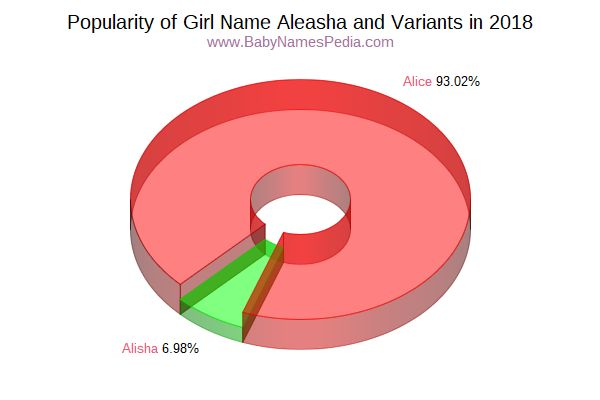 Variant Popularity Chart  for Aleasha  in 2016