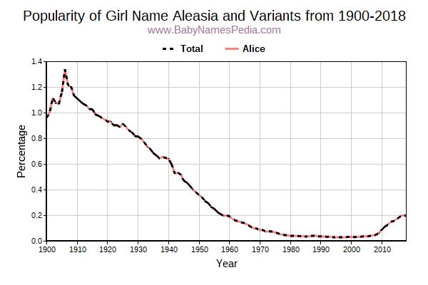Variant Popularity Trend  for Aleasia  from 1900 to 2015