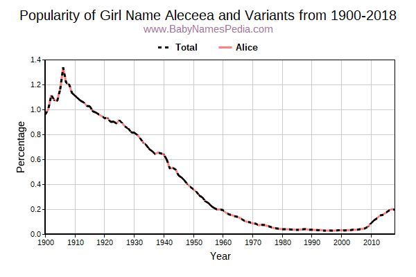 Variant Popularity Trend  for Aleceea  from 1900 to 2016