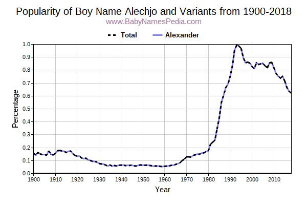 Variant Popularity Trend  for Alechjo  from 1900 to 2016