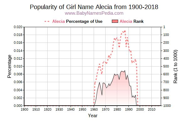 Popularity Trend  for Alecia  from 1900 to 2016