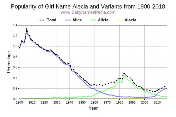 Variant Popularity Trend  for Alecia  from 1900 to 2016