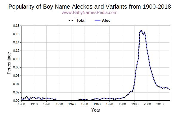 Variant Popularity Trend  for Aleckos  from 1900 to 2018