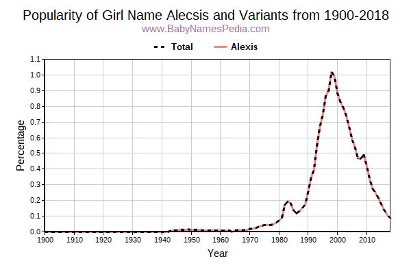 Variant Popularity Trend  for Alecsis  from 1900 to 2016
