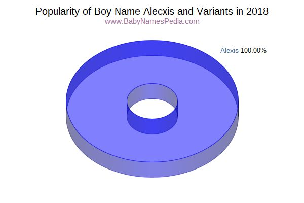 Variant Popularity Chart  for Alecxis  in 2016